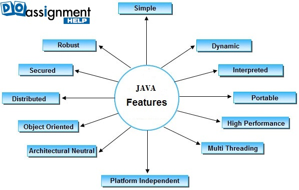 features of java assignment help